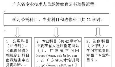广东省专业技术人员继续教育证书取得流程